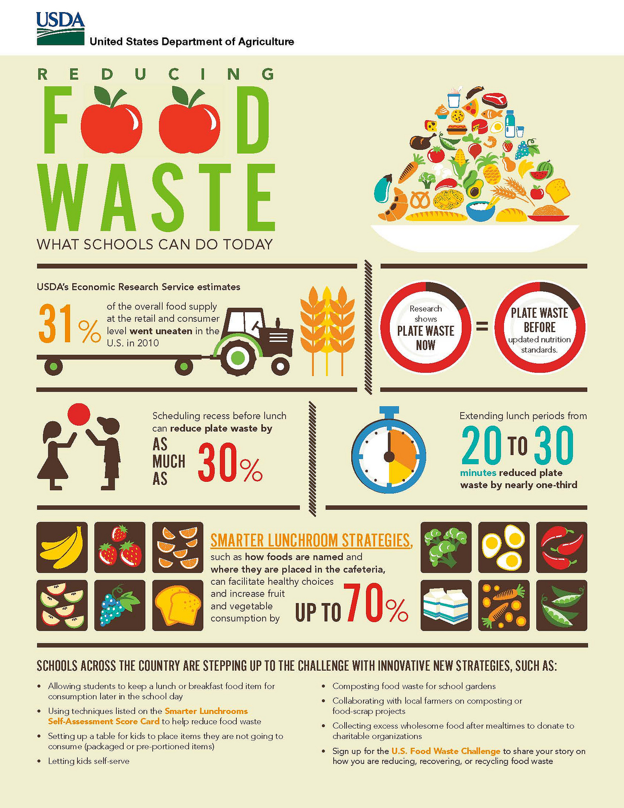 waste USDA infographic
